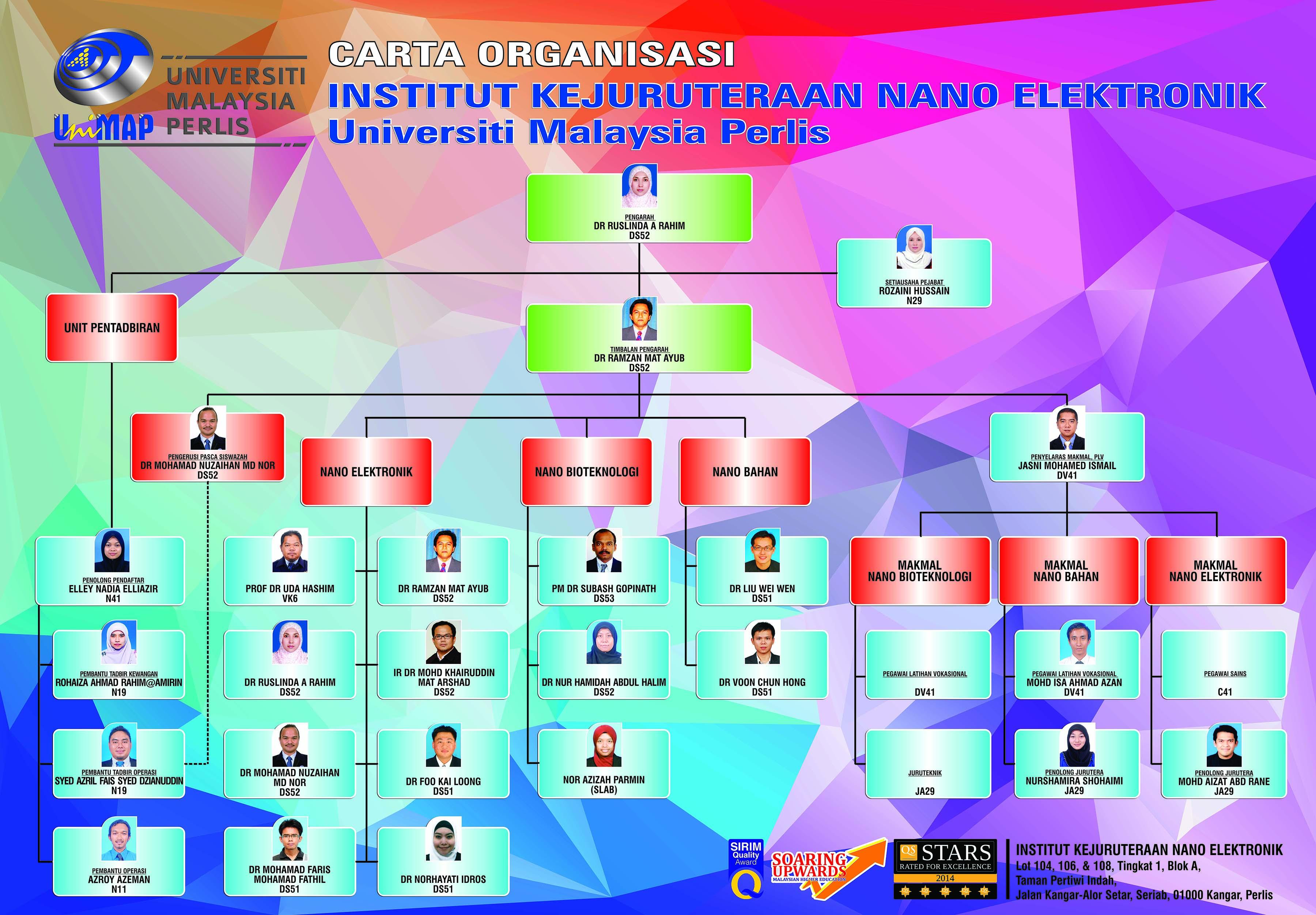 INEE Organization Chart 2017